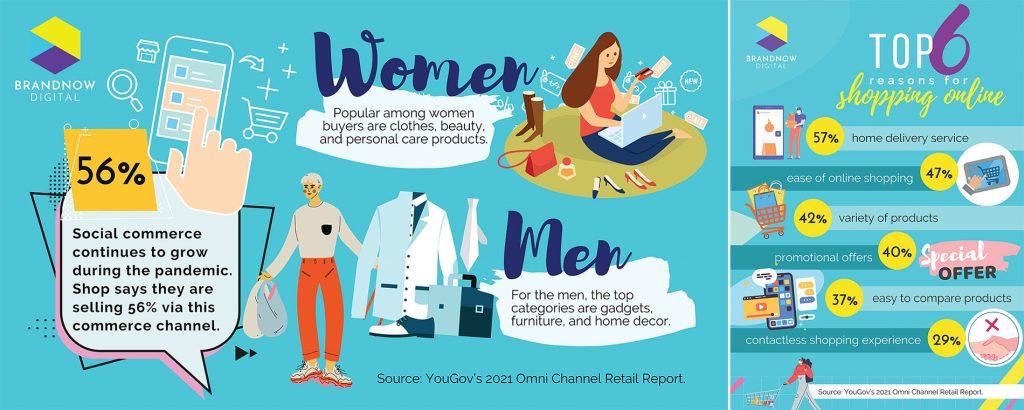 YouGov's 2021 Omni Channel Retail Report